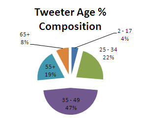 twitter-age-demographic-pie-chart
