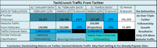 twitter-techcrunch-traffic-table
